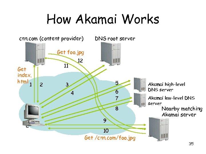 How Akamai Works cnn. com (content provider) DNS root server Get foo. jpg Get