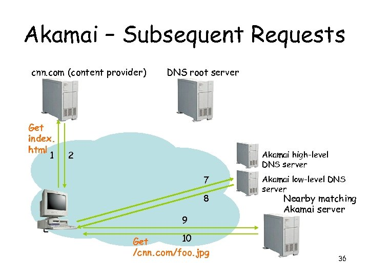 Akamai – Subsequent Requests cnn. com (content provider) Get index. html 1 DNS root