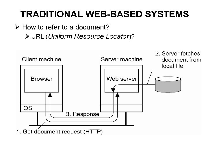 TRADITIONAL WEB-BASED SYSTEMS Ø How to refer to a document? Ø URL (Uniform Resource