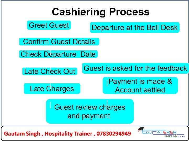 Cashiering Process Greet Guest Departure at the Bell Desk Confirm Guest Details Check Departure