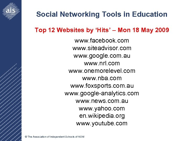 Social Networking Tools in Education Top 12 Websites by 'Hits' – Mon 18 May