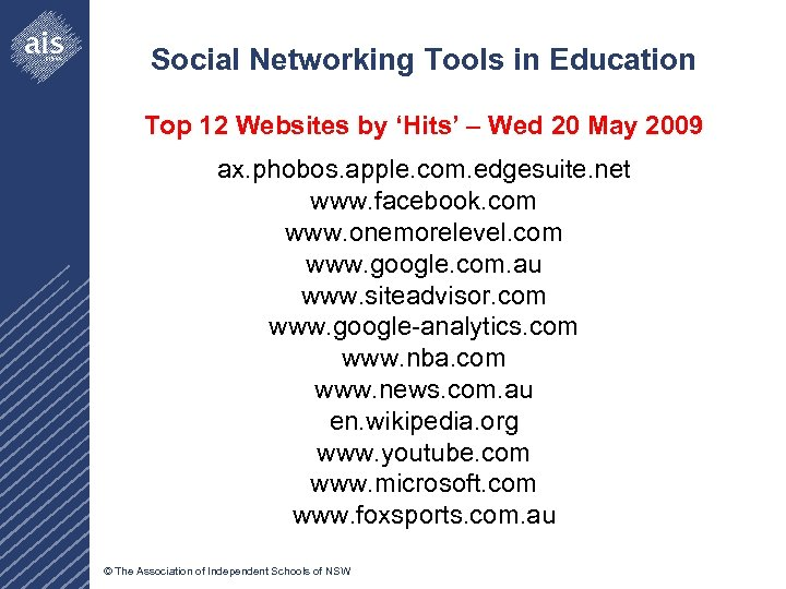 Social Networking Tools in Education Top 12 Websites by 'Hits' – Wed 20 May