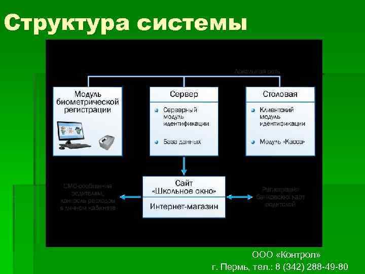 Структура системы ООО «Контрол» г. Пермь, тел. : 8 (342) 288 -49 -80