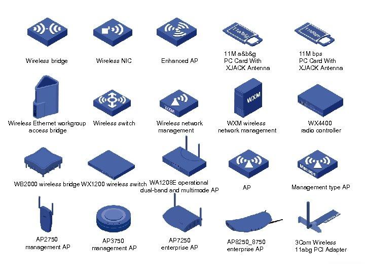 Wireless bridge Wireless NIC Enhanced AP 11 M a&b&g PC Card With XJACK Antenna
