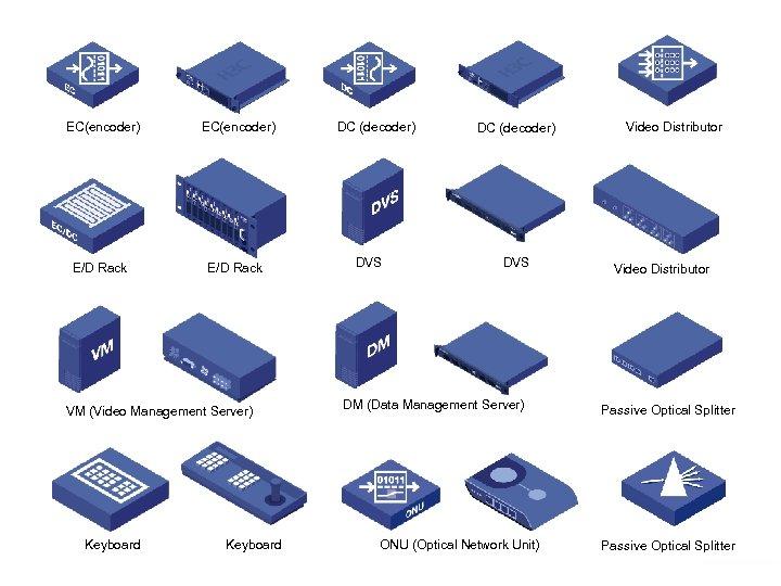 EC(encoder) E/D Rack VM (Video Management Server) Keyboard www. h 3 c. com Keyboard