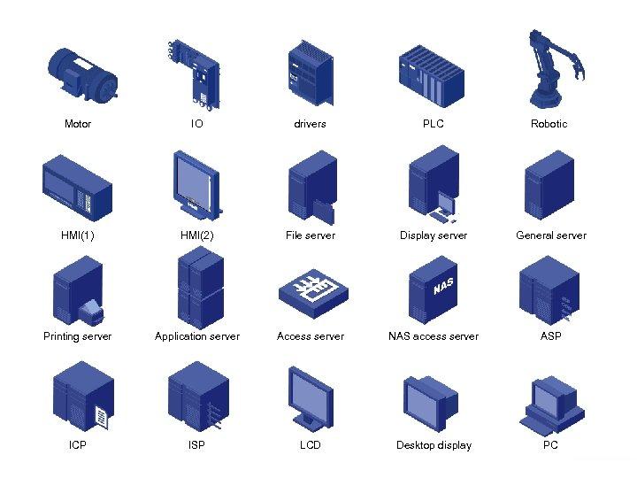 Motor IO drivers PLC Robotic HMI(1) HMI(2) File server Display server General server Printing