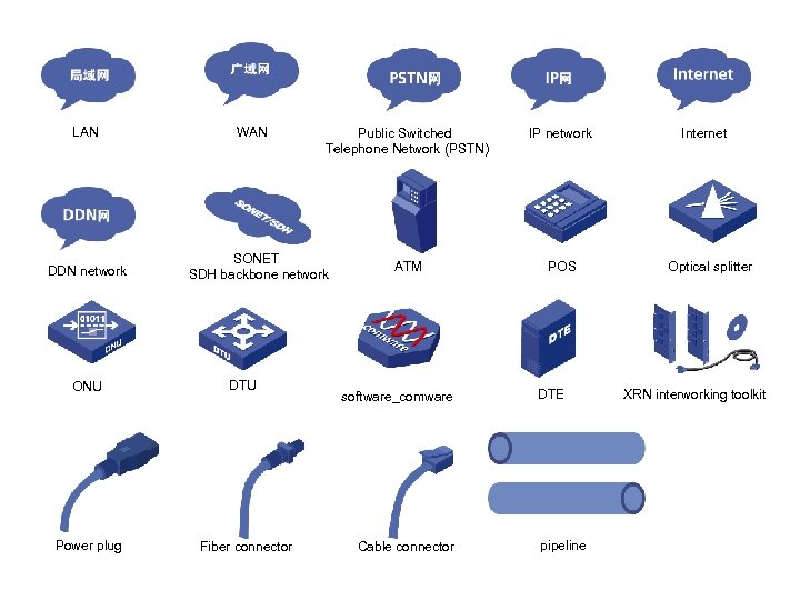 LAN DDN network WAN SONET SDH backbone network ONU DTU Power plug Fiber connector