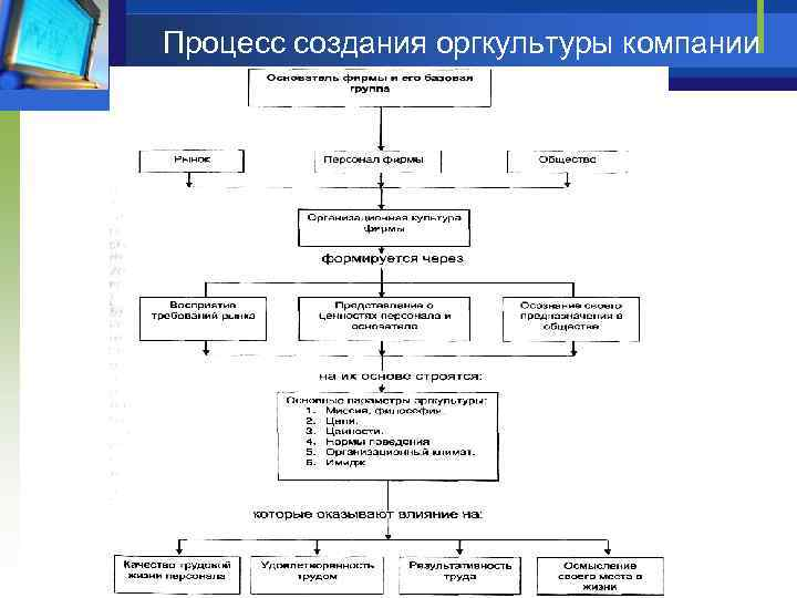Процесс создания оргкультуры компании