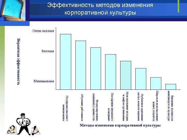 Эффективность методов изменения корпоративной культуры Очень высокая Минимальная Вероятная эффективность Высокая Введение должности менеджеров