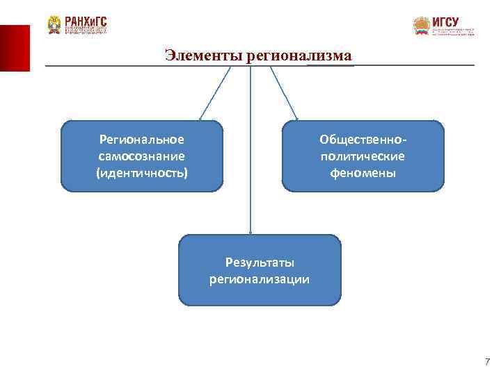 Элементы регионализма Региональное самосознание (идентичность) Общественнополитические феномены Результаты регионализации 7