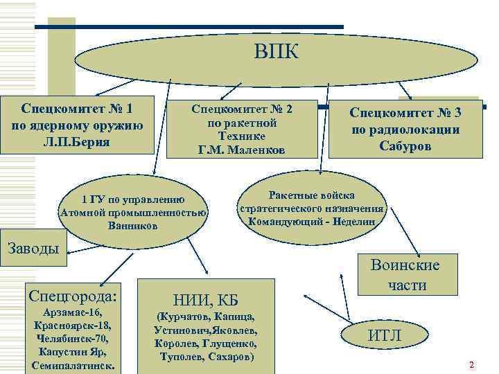 ВПК Спецкомитет № 1 по ядерному оружию Л. П. Берия Спецкомитет № 2 по