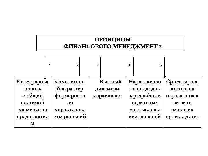 ПРИНЦИПЫ ФИНАНСОВОГО МЕНЕДЖМЕНТА 1 2 Интегрирова Комплексны нность й характер с общей формирован системой