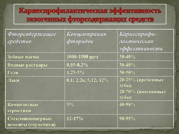 Кариеспрофилактическая эффективность экзогенных фторсодержащих средств Фторсодержащее средство Концентрация фторидов Кариеспрофилактическая эффективность Зубные пасты 1000