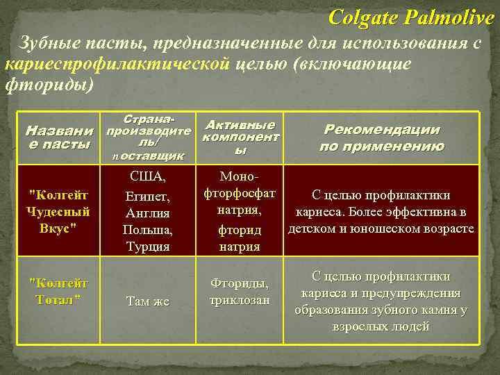 Colgate Palmolive Зубные пасты, предназначенные для использования с кариеспрофилактической целью (включающие фториды) Страна. Активные