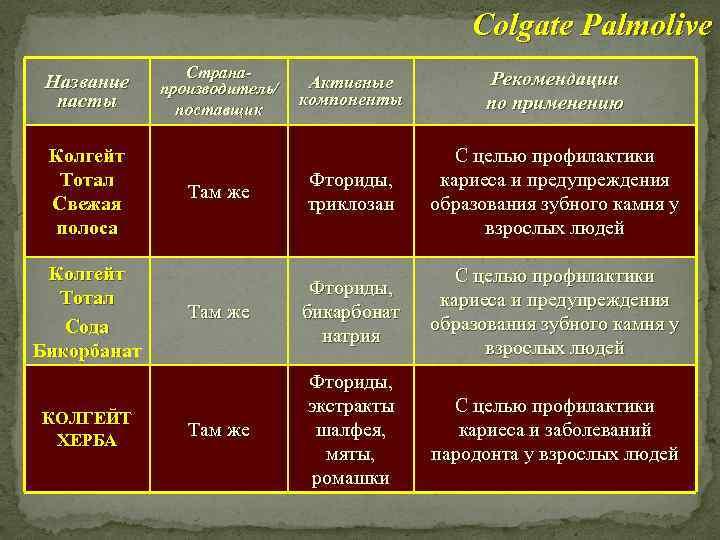 Colgate Palmolive Название пасты Колгейт Тотал Свежая полоса Колгейт Тотал Сода Бикорбанат КОЛГЕЙТ ХЕРБА
