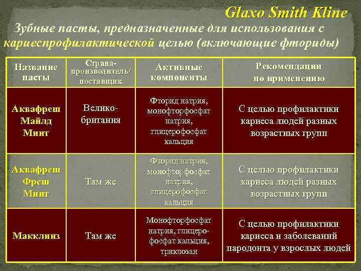 Glaxo Smith Kline Зубные пасты, предназначенные для использования с кариеспрофилактической целью (включающие фториды) Название