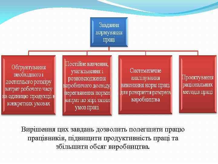 Вирішення цих завдань дозволить полегшити працю працівників, підвищити продуктивність праці та збільшити обсяг