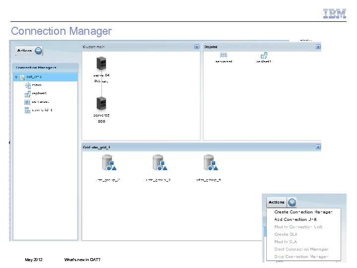 Connection Manager May 2012 What's new in OAT? © 2012 IBM Corporation