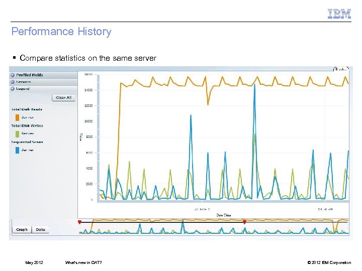 Performance History § Compare statistics on the same server May 2012 What's new in