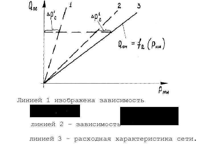 Линией 1 изображена зависимость линией 2 – зависимость линией 3 - расходная характеристика сети.