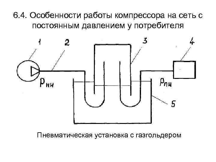 6. 4. Особенности работы компрессора на сеть с постоянным давлением у потребителя Пневматическая установка