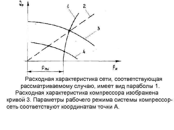 Расходная характеристика сети, соответствующая рассматриваемому случаю, имеет вид параболы 1. Расходная характеристика компрессора изображена
