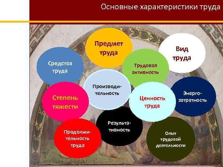 Основные характеристики труда Предмет труда Средства труда Степень тяжести Продолжительность труда Трудовая активность Производительность
