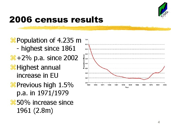 2006 census results z Population of 4. 235 m - highest since 1861 z