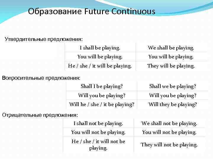 Образование Future Continuous Утвердительные предложения: I shall be playing. We shall be playing. You