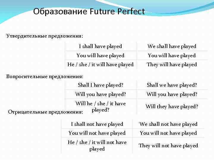 Образование Future Perfect Утвердительные предложения: I shall have played We shall have played You