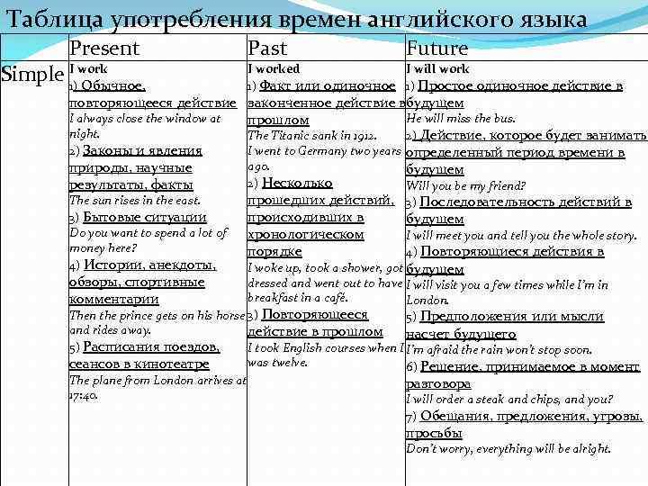 Таблица употребления времен английского языка Present Simple I work 1) Обычное, Past Future I