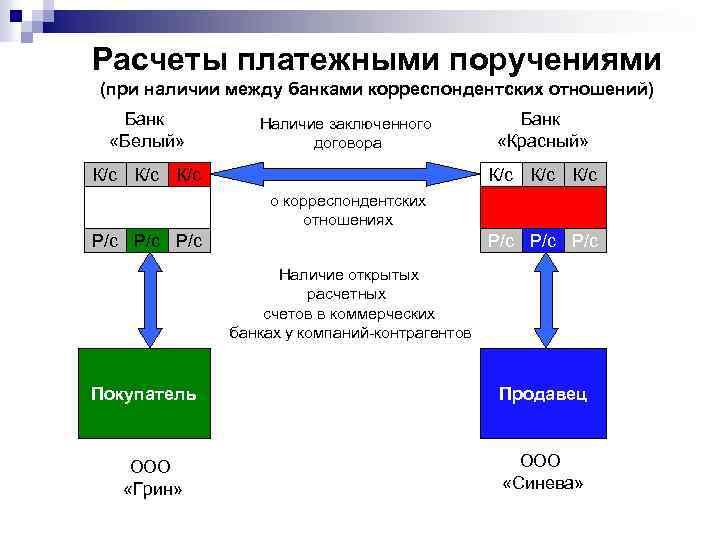 Расчеты платежными поручениями (при наличии между банками корреспондентских отношений) Банк «Белый» Наличие заключенного договора