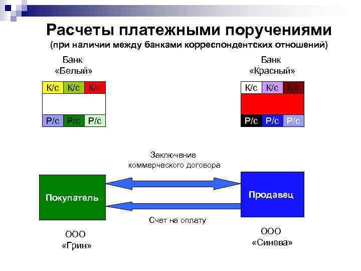 Расчеты платежными поручениями (при наличии между банками корреспондентских отношений) Банк «Белый» Банк «Красный» К/с