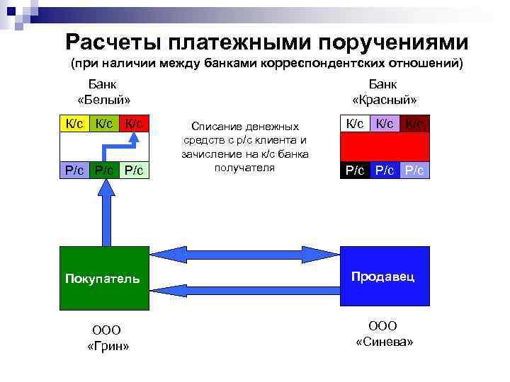 Расчеты платежными поручениями (при наличии между банками корреспондентских отношений) Банк «Белый» К/с К/с Р/с