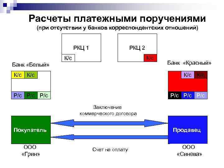 Расчеты платежными поручениями (при отсутствии у банков корреспондентских отношений) РКЦ 1 РКЦ 2 К/с