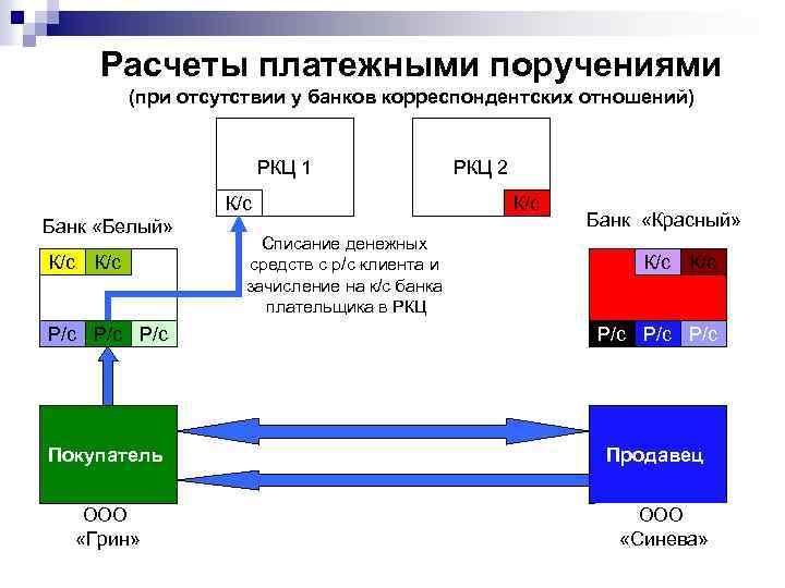 Расчеты платежными поручениями (при отсутствии у банков корреспондентских отношений) РКЦ 1 К/с Банк «Белый»