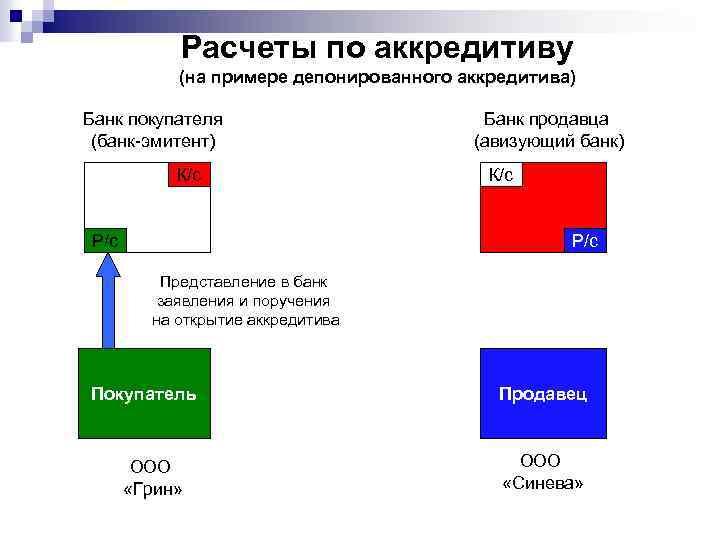 Расчеты по аккредитиву (на примере депонированного аккредитива) Банк покупателя (банк-эмитент) К/с Р/с Банк продавца