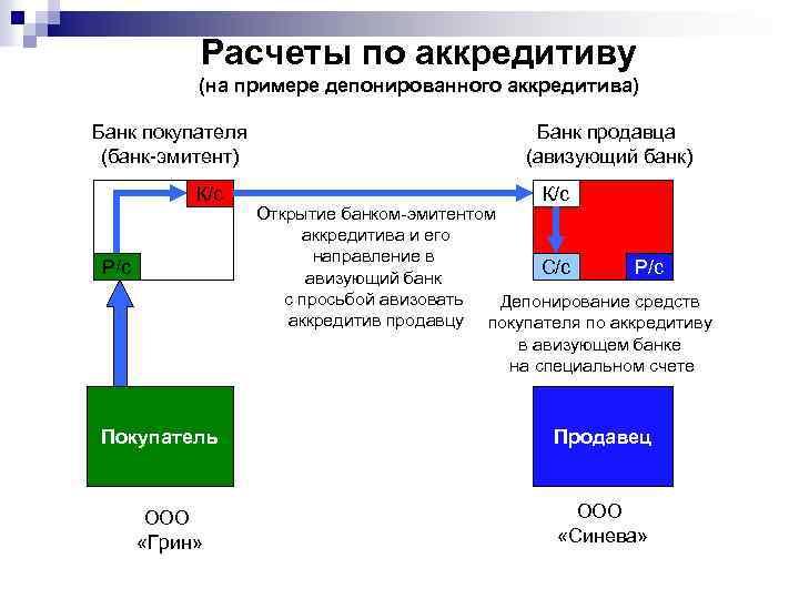 Расчеты по аккредитиву (на примере депонированного аккредитива) Банк покупателя (банк-эмитент) К/с Р/с Покупатель ООО