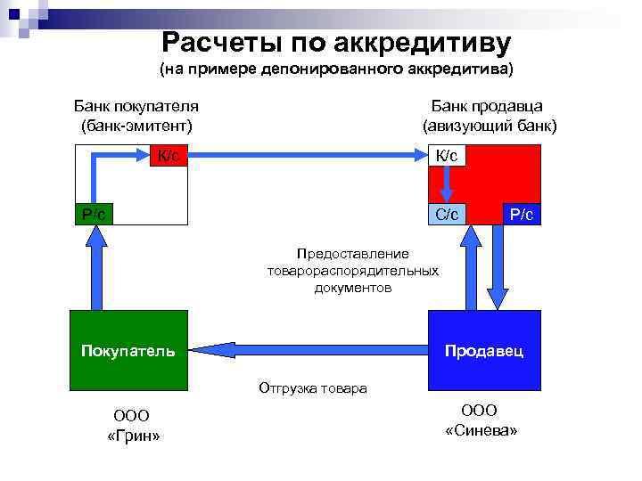 Расчеты по аккредитиву (на примере депонированного аккредитива) Банк покупателя (банк-эмитент) Банк продавца (авизующий банк)
