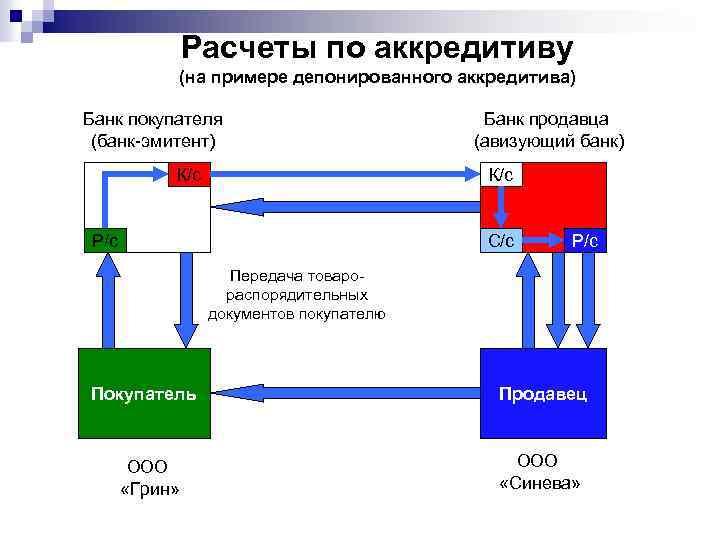 Расчеты по аккредитиву (на примере депонированного аккредитива) Банк покупателя (банк-эмитент) К/с Банк продавца (авизующий