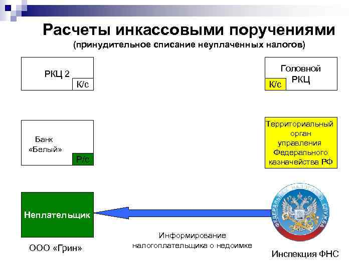 Расчеты инкассовыми поручениями (принудительное списание неуплаченных налогов) Головной РКЦ К/с РКЦ 2 К/с Территориальный