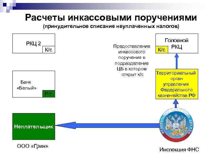 Расчеты инкассовыми поручениями (принудительное списание неуплаченных налогов) РКЦ 2 К/с Банк «Белый» Р/с Предоставление