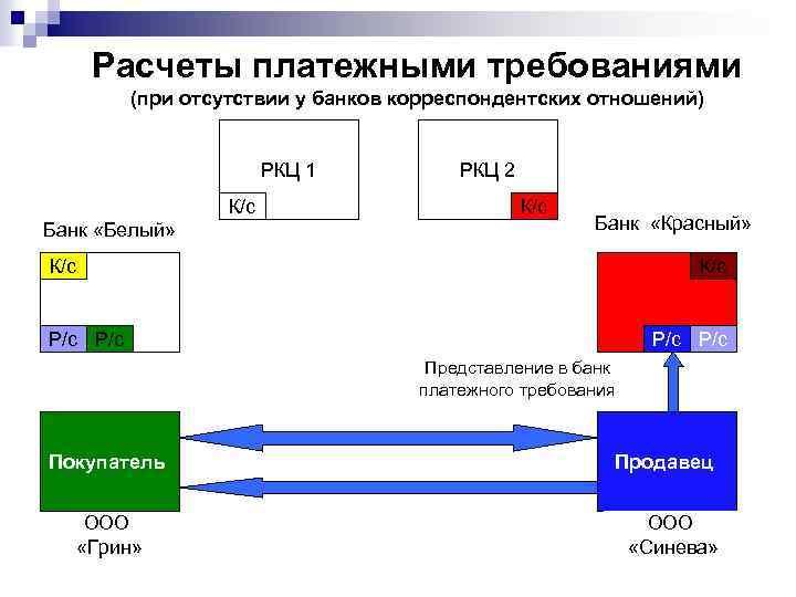Расчеты платежными требованиями (при отсутствии у банков корреспондентских отношений) РКЦ 1 К/с Банк «Белый»
