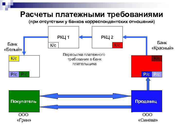 Расчеты платежными требованиями (при отсутствии у банков корреспондентских отношений) РКЦ 1 Банк «Белый» К/с