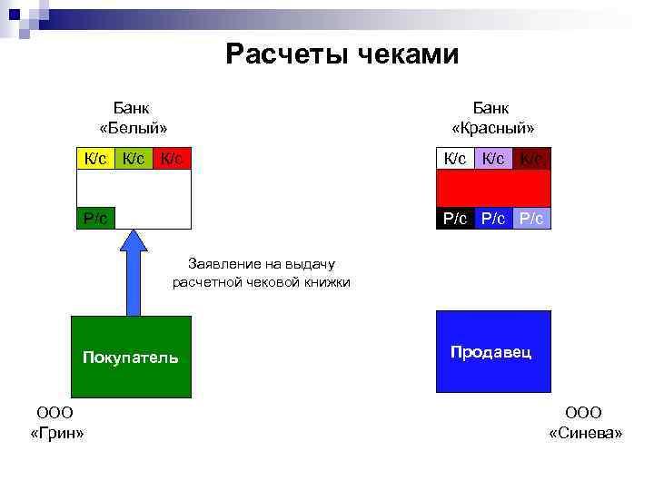 Расчеты чеками Банк «Белый» Банк «Красный» К/с К/с К/с Р/с Р/с Заявление на выдачу