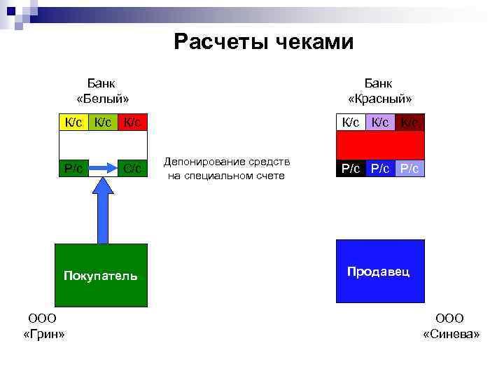Расчеты чеками Банк «Белый» Банк «Красный» К/с К/с К/с Р/с С/с Покупатель ООО «Грин»