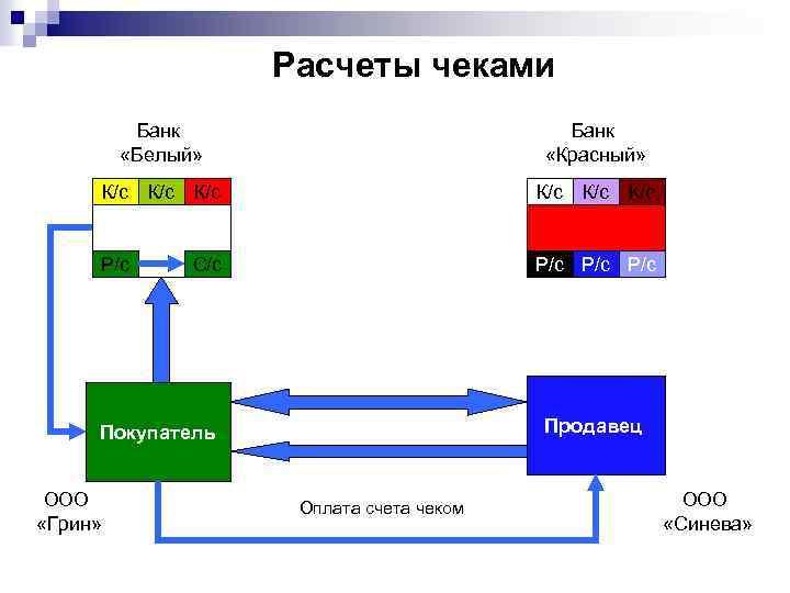 Расчеты чеками Банк «Белый» Банк «Красный» К/с К/с К/с Р/с Р/с С/с Продавец Покупатель