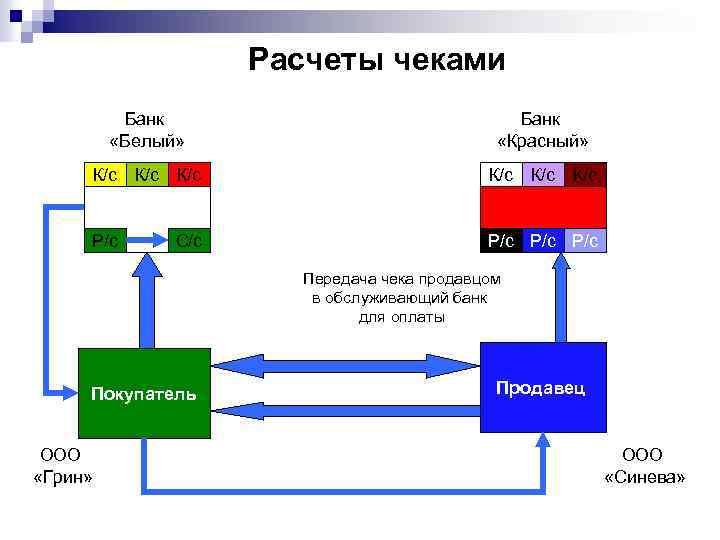 Расчеты чеками Банк «Белый» Банк «Красный» К/с К/с К/с Р/с Р/с С/с Передача чека