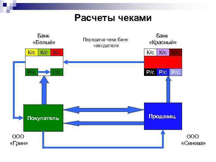 Расчеты чеками Банк «Белый» Передача чека банк чекодателя Банк «Красный» К/с К/с К/с Р/с