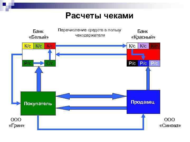 Расчеты чеками Банк «Белый» Перечисление средств в пользу чекодержателя Банк «Красный» К/с К/с К/с